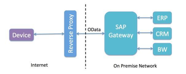 mobilizing-on-premise-sap-solutions2