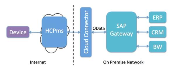 mobilizing-on-premise-sap-solutions3