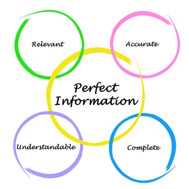 Diagram of Perfect Information