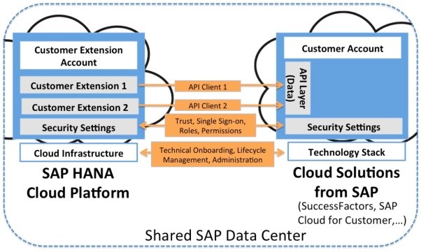 sap-hana-cloud-platform-1