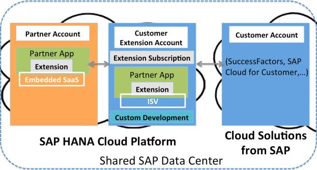 sap-hana-cloud-platform-2