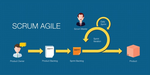 scrum agile flow